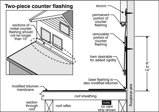 Avon Lake Home Inspection inspects chimney flashing